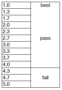 Thesis about grading system